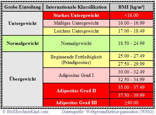 BMI Rechner Mann Tabelle WHO