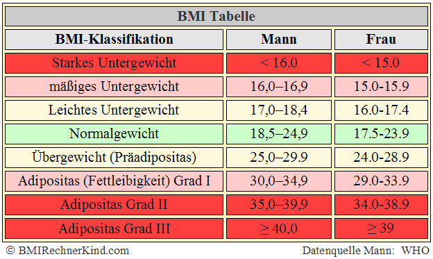BMI Amputation Tabelle WHO