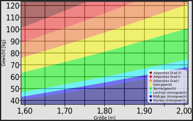 BMI Rechner Mann Tabelle WHO Graph