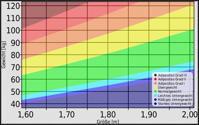 BMI Rechner Frau Tabelle WHO Graph