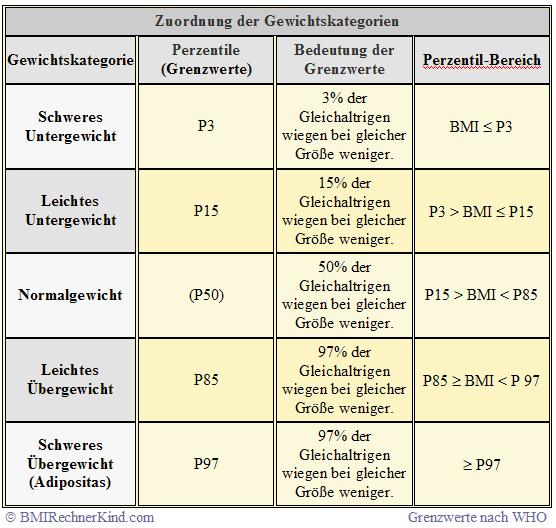 BMI Rechner Jugendliche Definition der Perzentil Grenzwerte