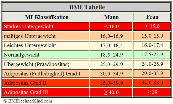 Untergewicht BMI Tabelle Mann Frau