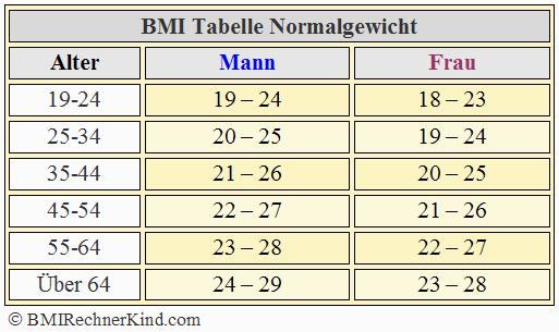Übergewicht BMI Tabelle NRC