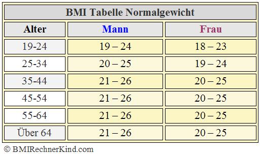 Normalgewicht BMI Tabelle Alter Geschlecht
