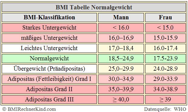 Bmi Kind Berechnen : normalgewicht berechnen normal bmi bmi rechner kind ~ Themetempest.com Abrechnung